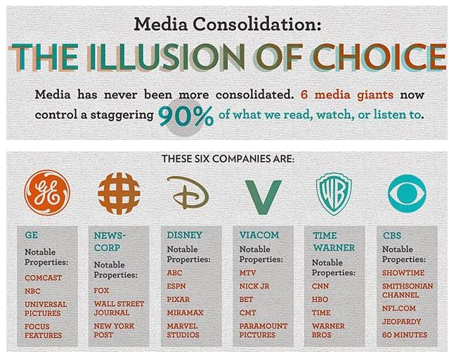 mainstream media ownership